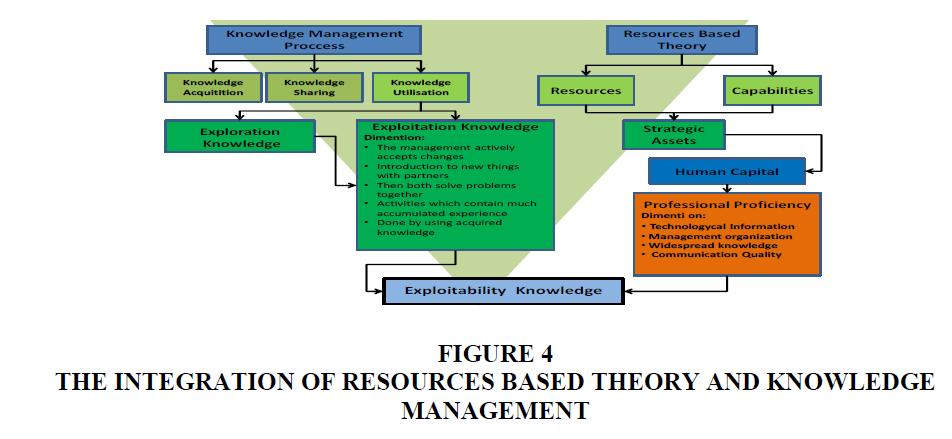 strategic-management-Integration-Resources