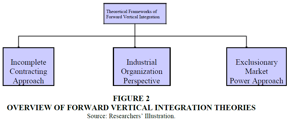 strategic-management-Integration-Theories