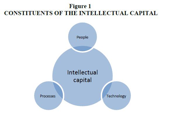 strategic-management-Intellectual-Capital