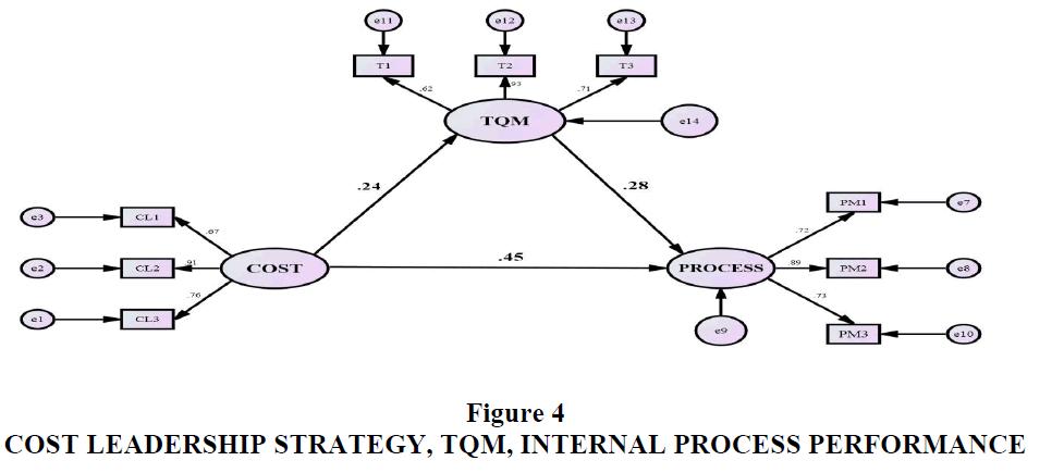 strategic-management-Internal-Process