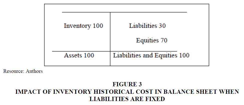 strategic-management-Inventory-Historical
