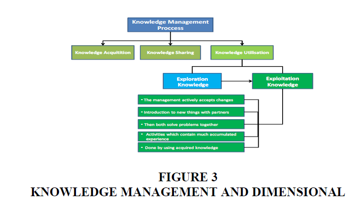 strategic-management-Knowledge-Dimensional