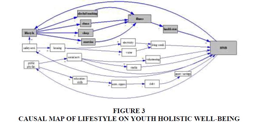 strategic-management-LIFESTYLE