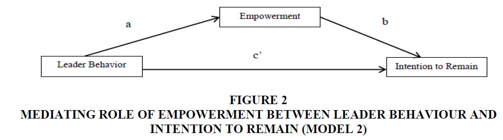 strategic-management-Leader-Behaviour