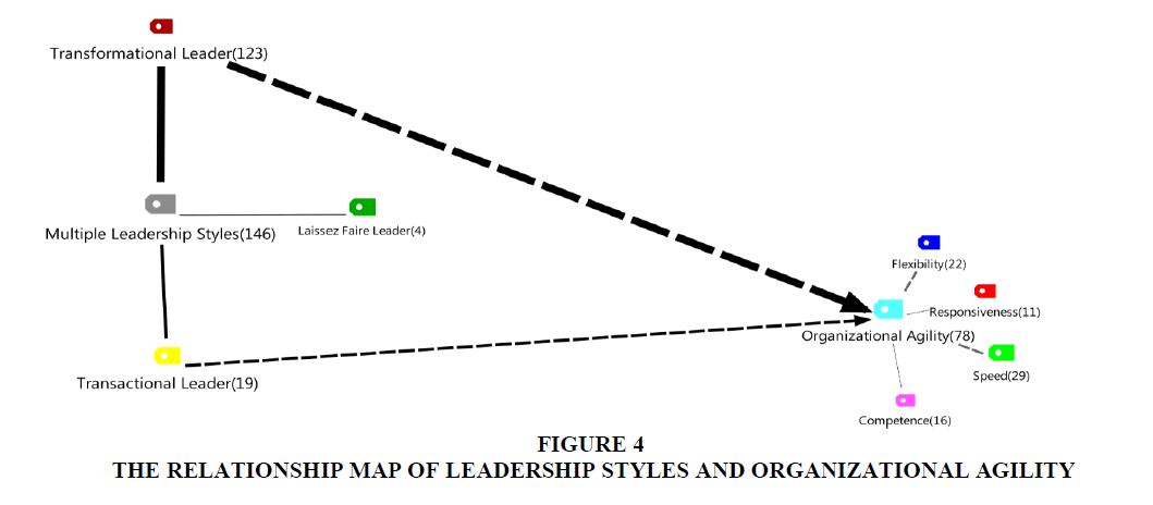 strategic-management-Leadership-Styles
