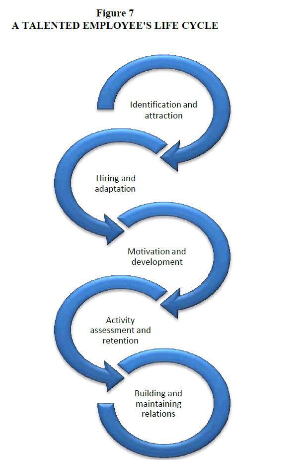 strategic-management-Life-Cycle