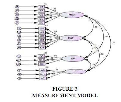 strategic-management-MEASUREMENT