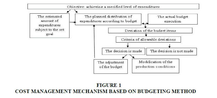 strategic-management-MECHANISM