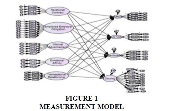 strategic-management-MODEL