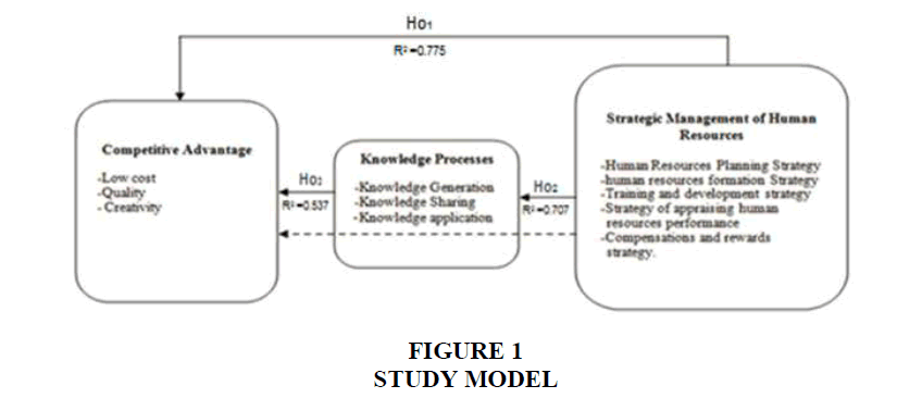 strategic-management-MODEL