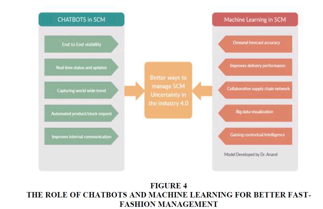 strategic-management-Machine-Learning
