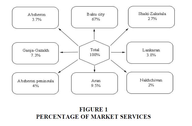 strategic-management-Market-Services