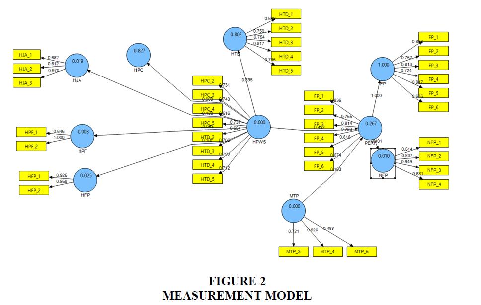 strategic-management-Measurement-Model