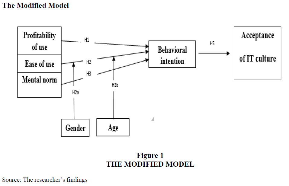 strategic-management-Modified-Model