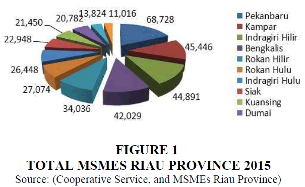 strategic-management-Msmes-Riau