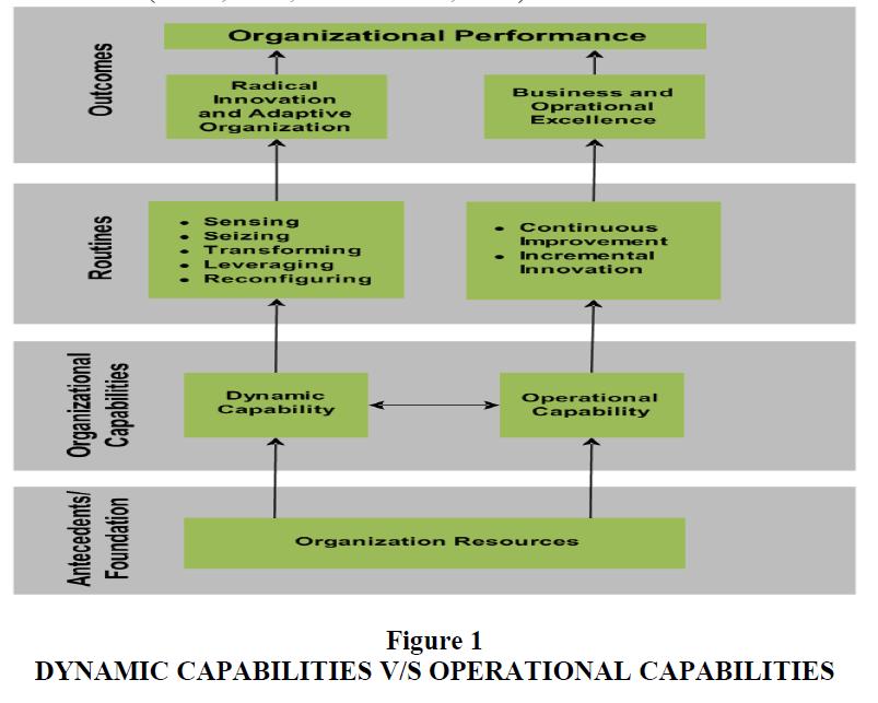 strategic-management-Operational-Capabilities