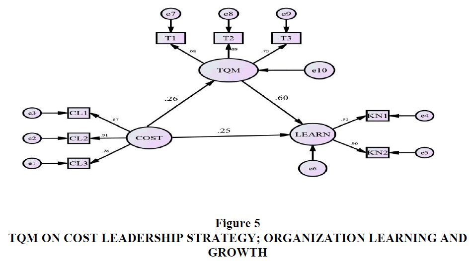 strategic-management-Organization-Learning