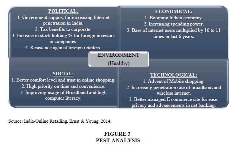 strategic-management-PEST