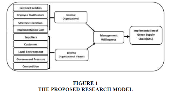 strategic-management-PROPOSED