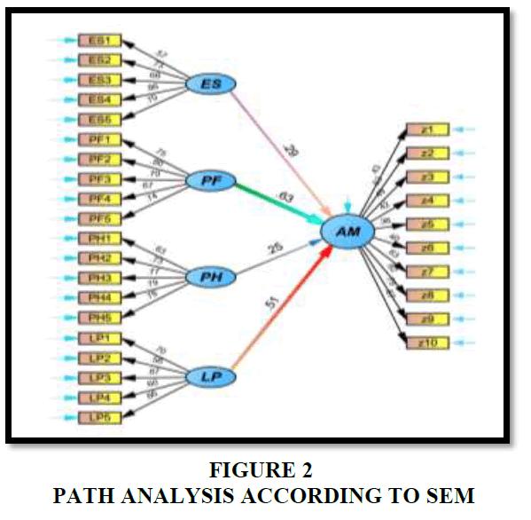 strategic-management-Path-Analysis