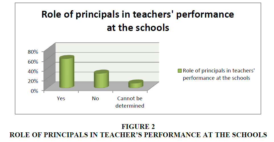 strategic-management-Performance-Schools