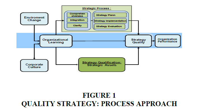 strategic-management-Process-Approach