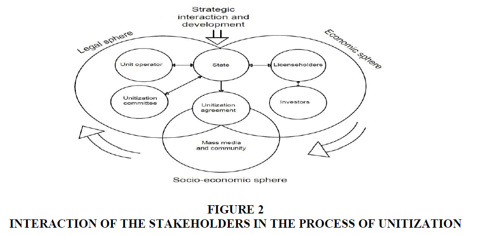strategic-management-Process-Unitization