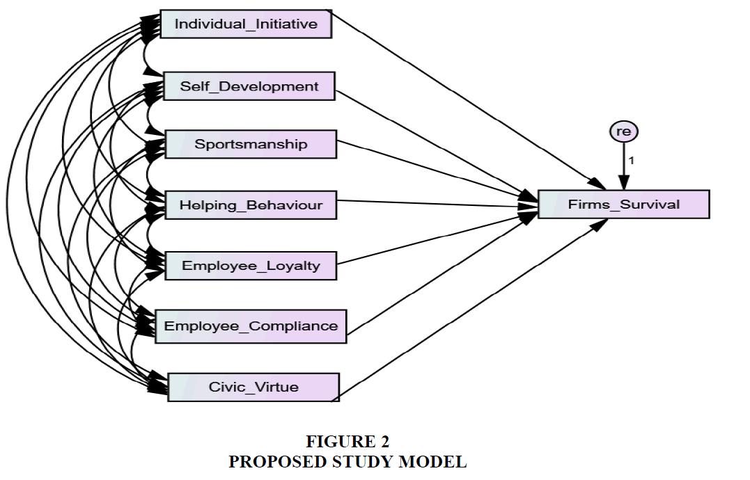 strategic-management-Proposed-Study