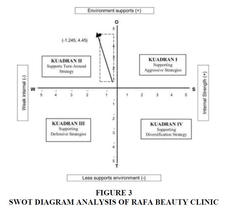 strategic-management-RAFA-BEAUTY