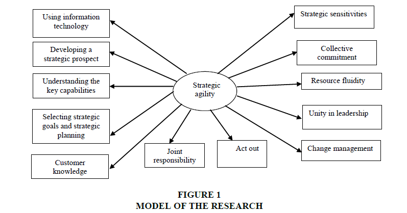 strategic-management-RESEARCH