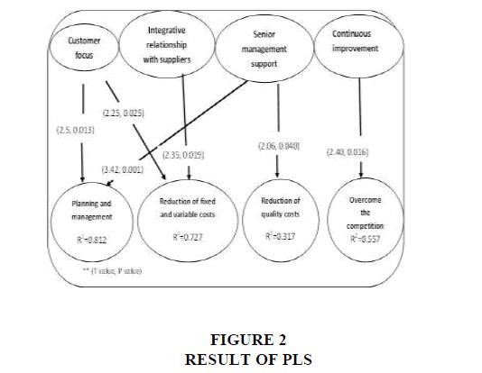 strategic-management-RESULT