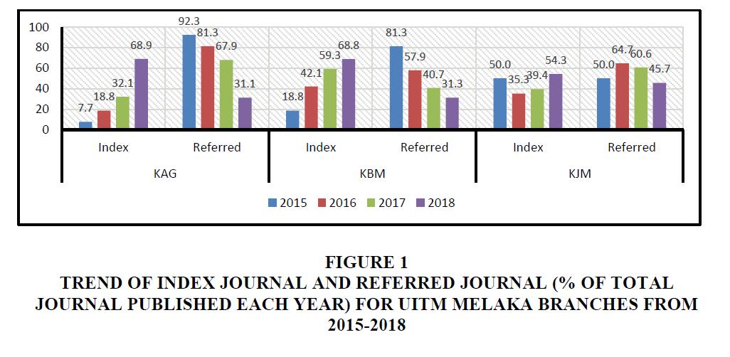 strategic-management-Referred-Journal