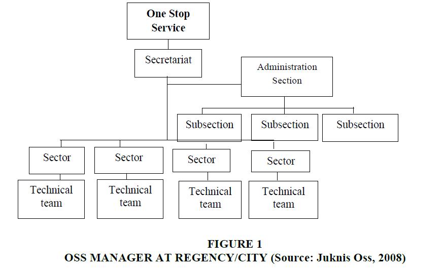 strategic-management-Regency-City