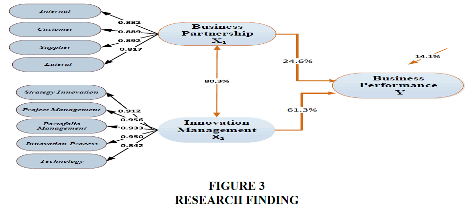 strategic-management-Research-Finding