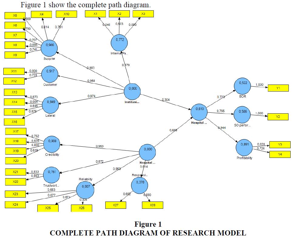 strategic-management-Research-Model