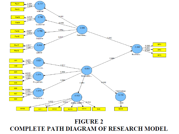 strategic-management-Research-Model