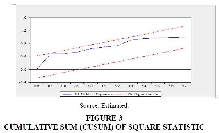 strategic-management-SQUARE-STATISTIC
