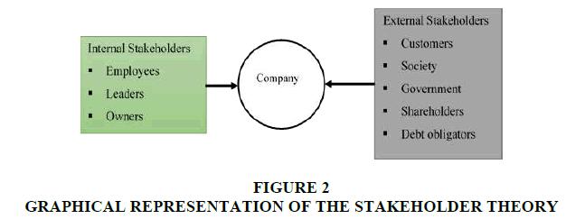strategic-management-STAKEHOLDER