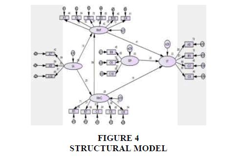 strategic-management-STRUCTURAL
