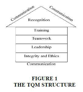 strategic-management-STRUCTURE