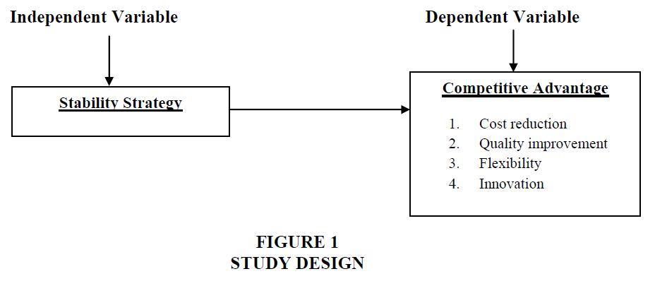 strategic-management-STUDY-DESIGN