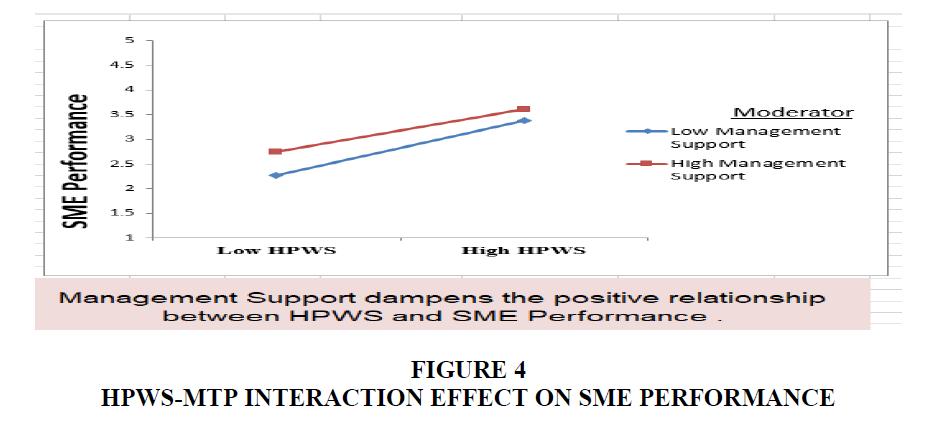 strategic-management-Sme-Performance