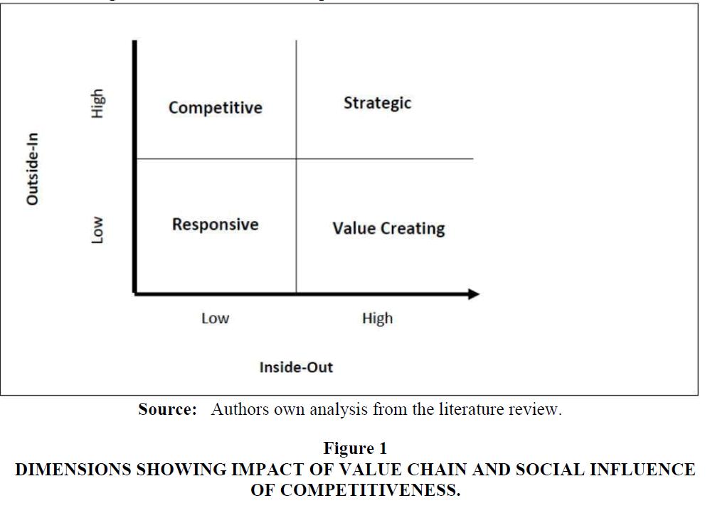 strategic-management-Social-Influence