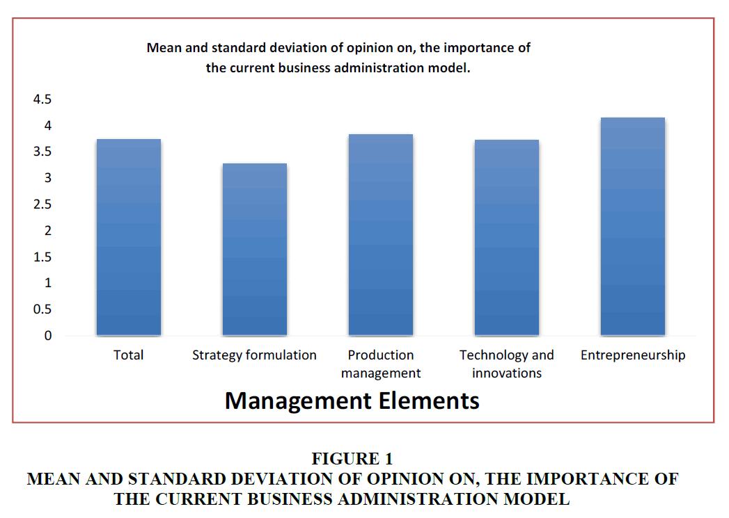 strategic-management-Standard-Deviation