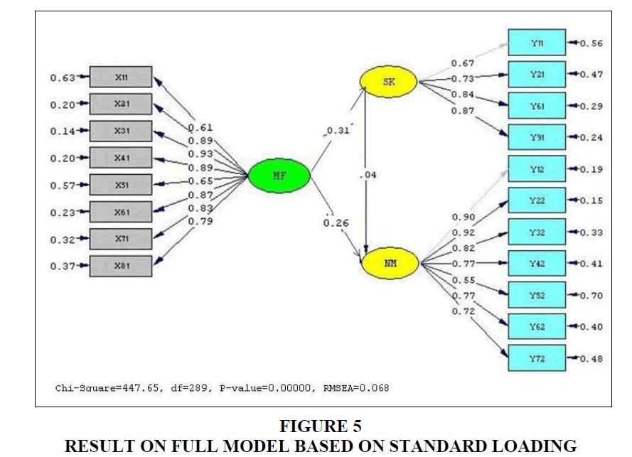 strategic-management-Standard-Loading