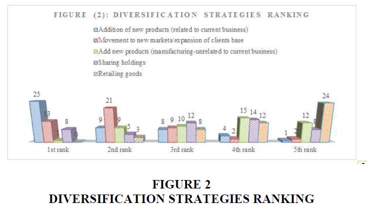 strategic-management-Strategies-Ranking
