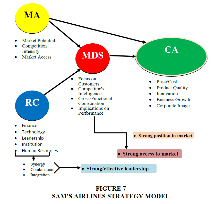 strategic-management-Strategy-Model