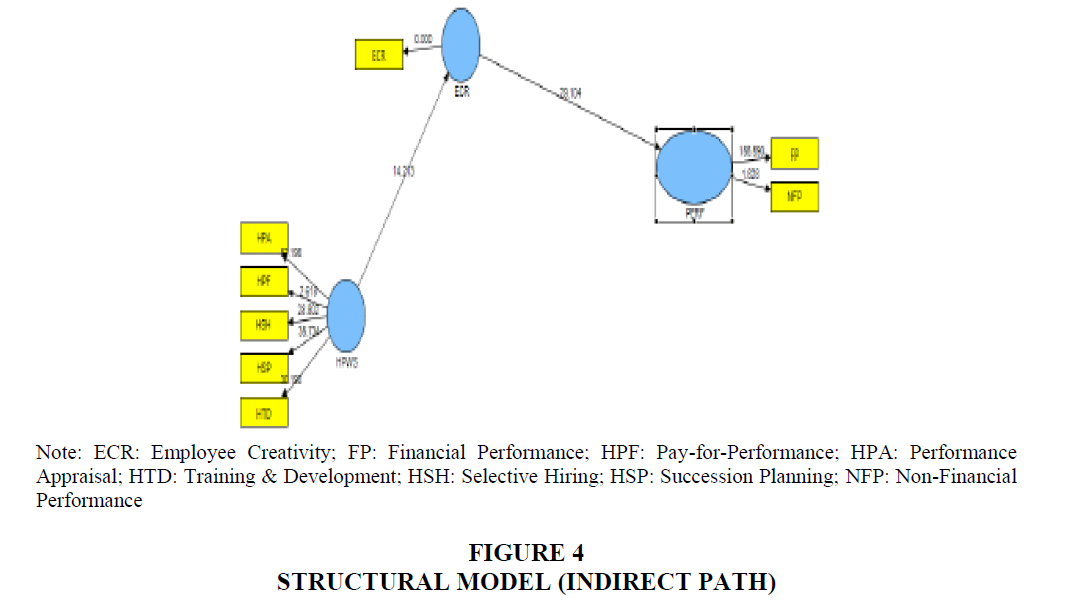 strategic-management-Structural-Indirect