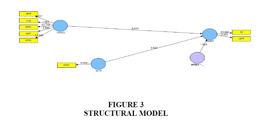 strategic-management-Structural-Model