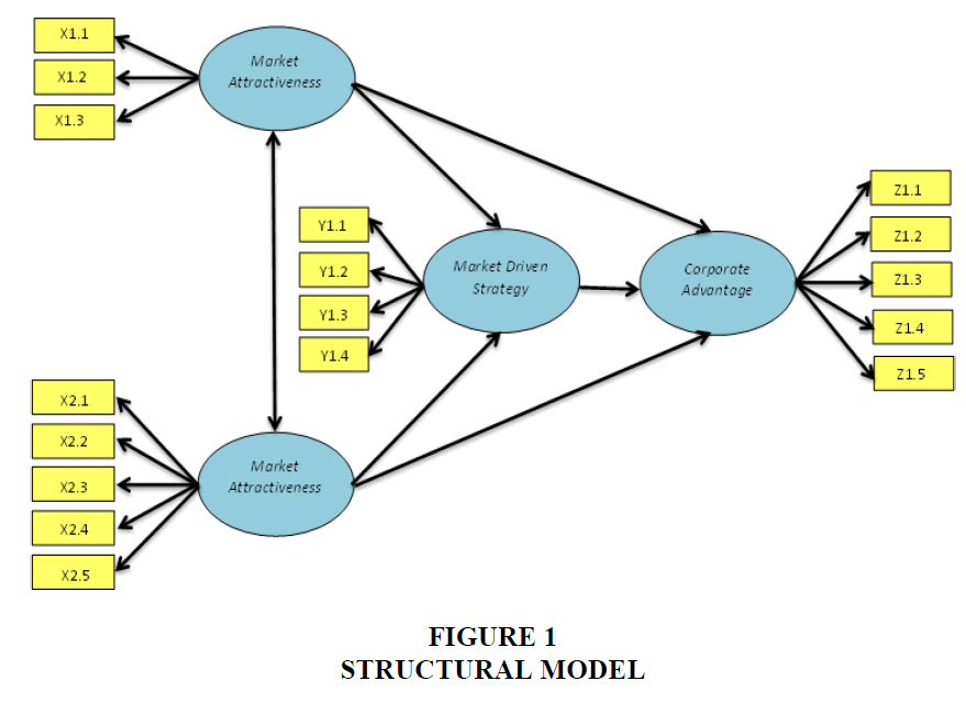 strategic-management-Structural-Model